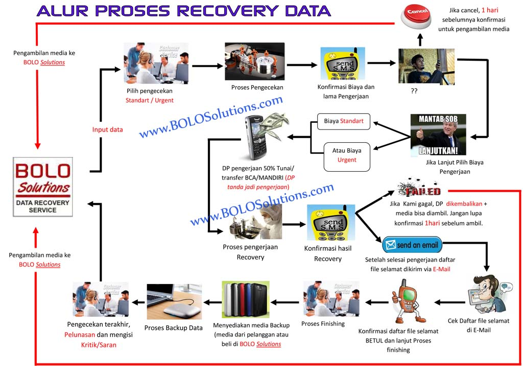 ALUR RECOVERY DATA REV